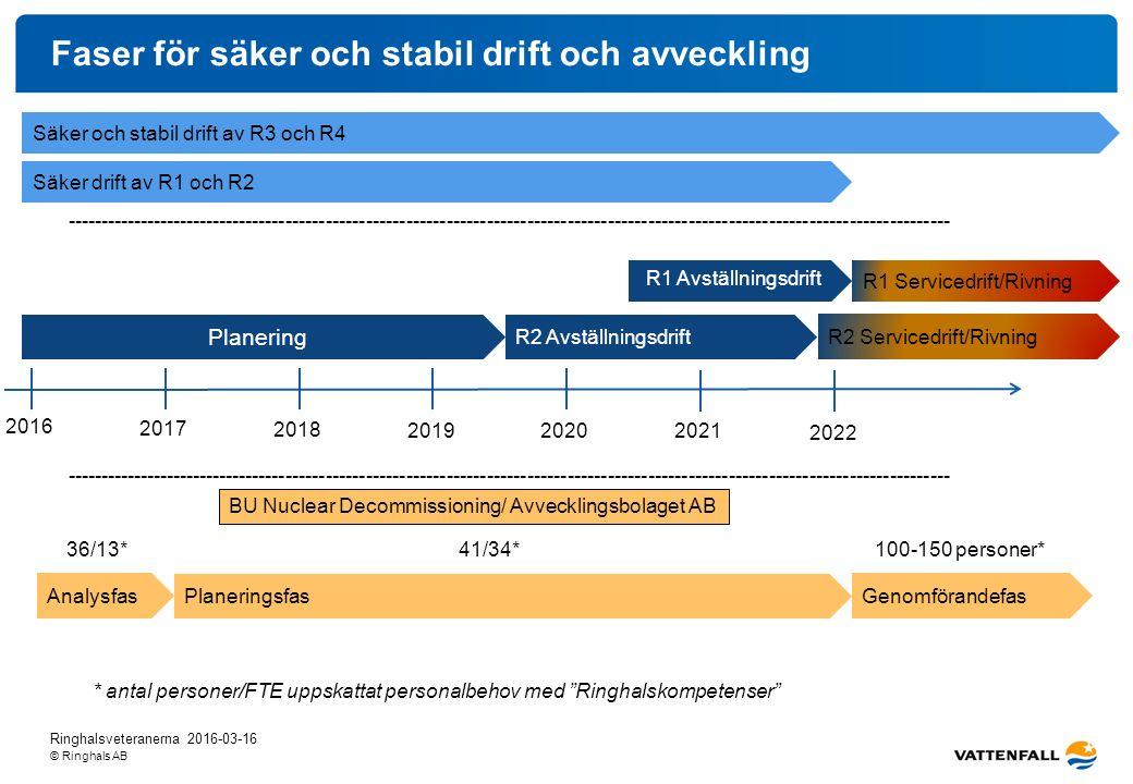 © Ringhals AB Faser för säker och stabil drift och avveckling Planering Säker och stabil drift av R3 och R4 Säker drift av R1 och R2 -----------------