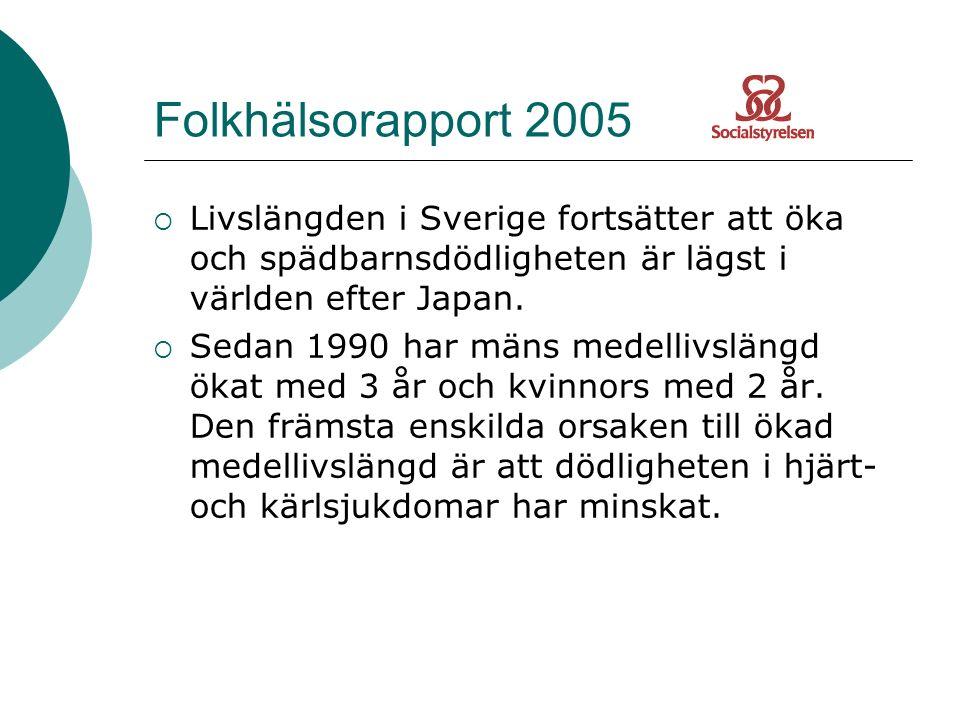 Folkhälsorapport 2005  Livslängden i Sverige fortsätter att öka och spädbarnsdödligheten är lägst i världen efter Japan.