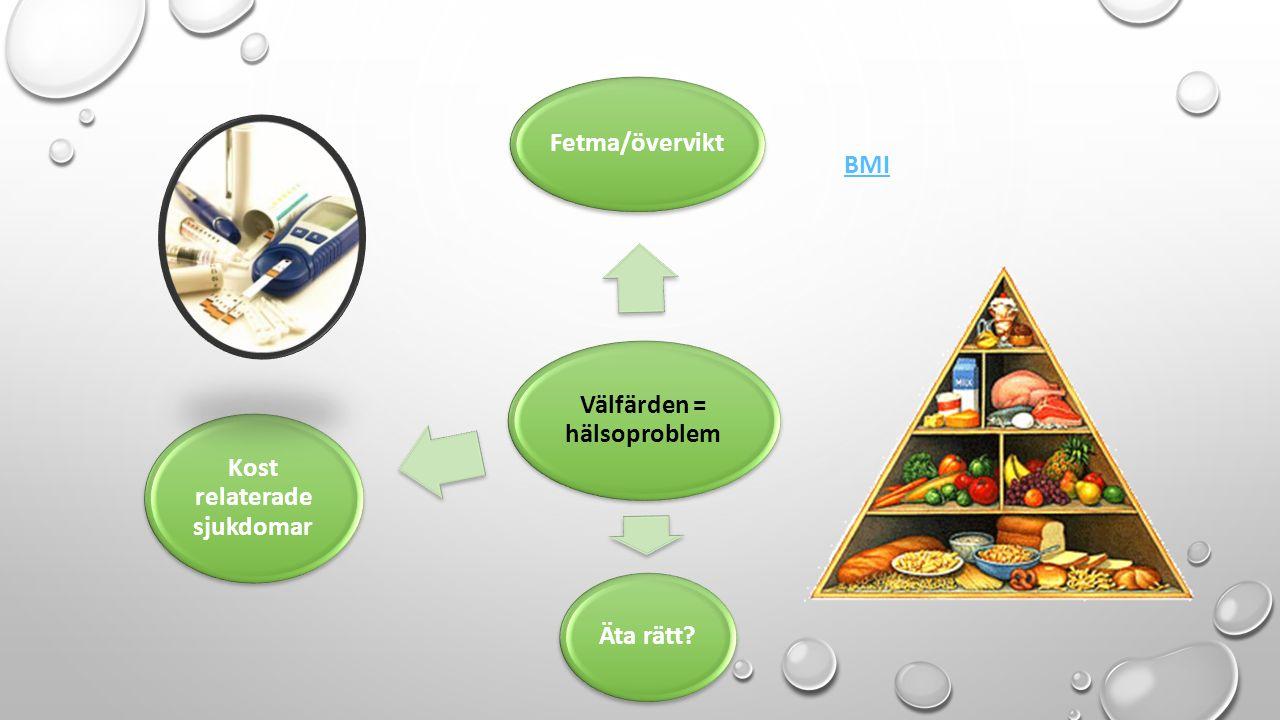Välfärden = hälsoproblem Fetma/övervikt Äta rätt Kost relaterade sjukdomar BMI