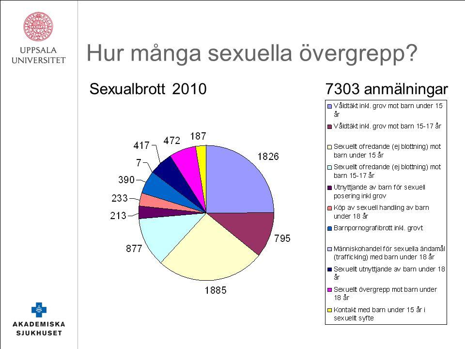 Hur många sexuella övergrepp Sexualbrott 2010 7303 anmälningar