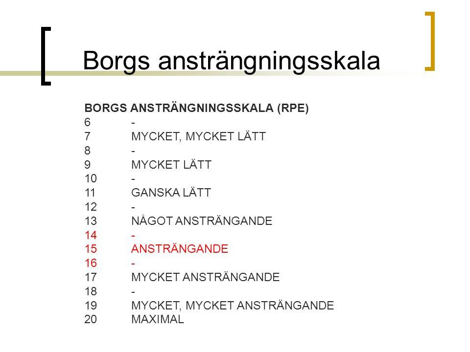 Borgs ansträngningsskala BORGS ANSTRÄNGNINGSSKALA (RPE) 6 - 7 MYCKET, MYCKET LÄTT 8 - 9 MYCKET LÄTT 10- 11 GANSKA LÄTT 12 - 13 NÅGOT ANSTRÄNGANDE 14 - 15 ANSTRÄNGANDE 16 - 17 MYCKET ANSTRÄNGANDE 18 - 19 MYCKET, MYCKET ANSTRÄNGANDE 20 MAXIMAL