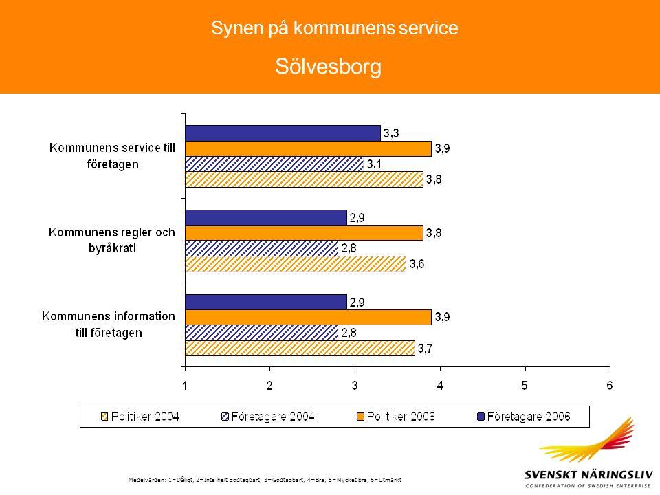 Synen på kommunens service Medelvärden: 1=Dåligt, 2=Inte helt godtagbart, 3=Godtagbart, 4=Bra, 5=Mycket bra, 6=Utmärkt Sölvesborg