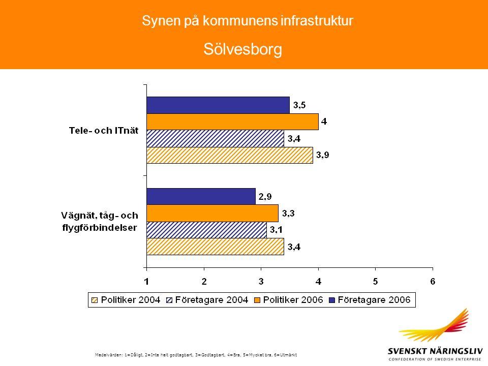 Synen på kommunens infrastruktur Medelvärden: 1=Dåligt, 2=Inte helt godtagbart, 3=Godtagbart, 4=Bra, 5=Mycket bra, 6=Utmärkt Sölvesborg