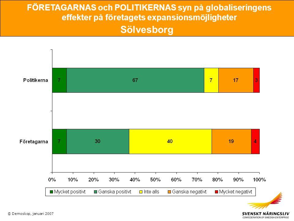 © Demoskop, januari 2007 FÖRETAGARNAS och POLITIKERNAS syn på globaliseringens effekter på företagets expansionsmöjligheter Sölvesborg