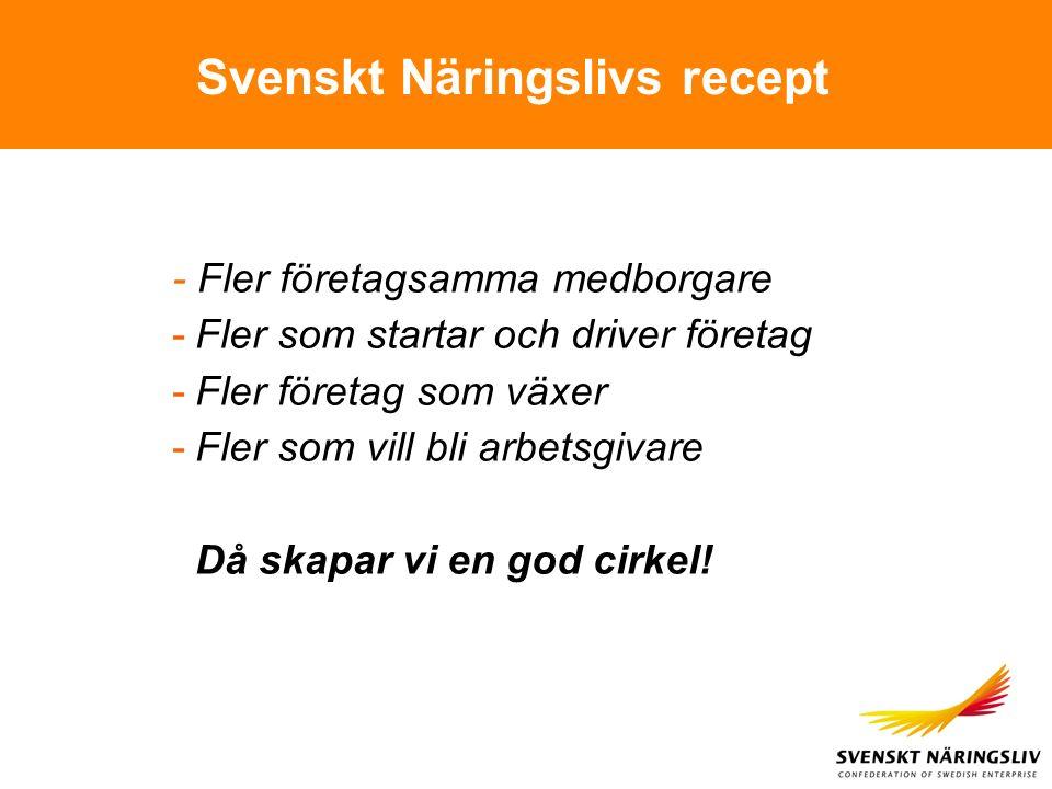 Svenskt Näringslivs recept - Fler företagsamma medborgare -Fler som startar och driver företag -Fler företag som växer -Fler som vill bli arbetsgivare