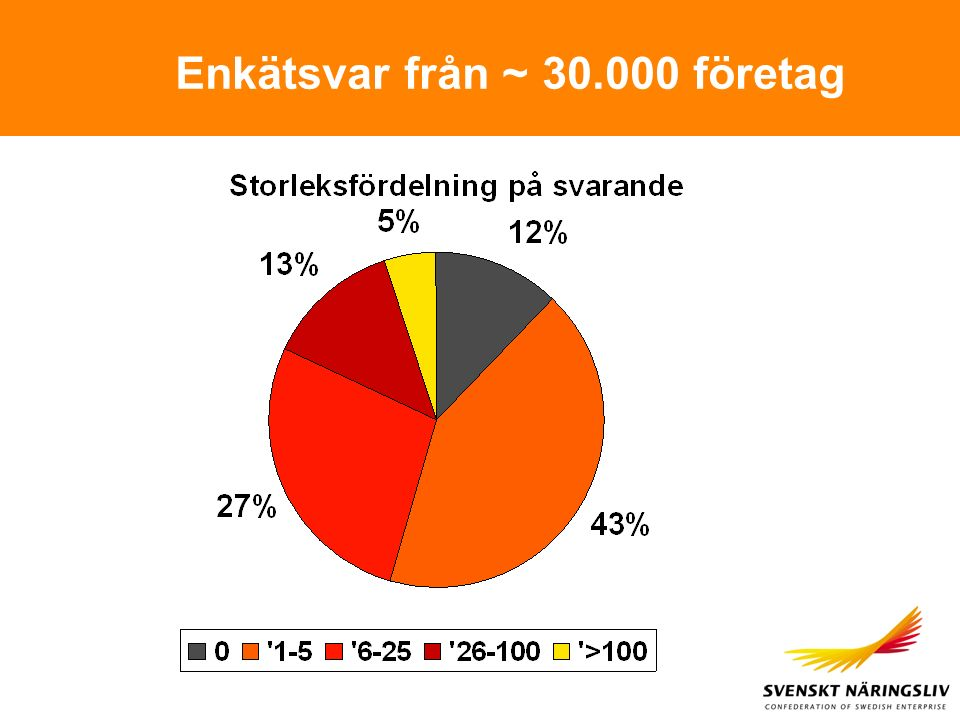 Enkätsvar från ~ 30.000 företag