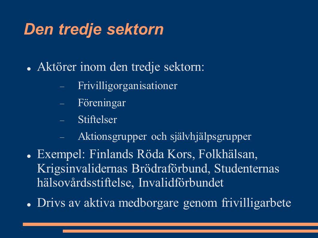 Den tredje sektorn Aktörer inom den tredje sektorn:  Frivilligorganisationer  Föreningar  Stiftelser  Aktionsgrupper och självhjälpsgrupper Exempel: Finlands Röda Kors, Folkhälsan, Krigsinvalidernas Brödraförbund, Studenternas hälsovårdsstiftelse, Invalidförbundet Drivs av aktiva medborgare genom frivilligarbete
