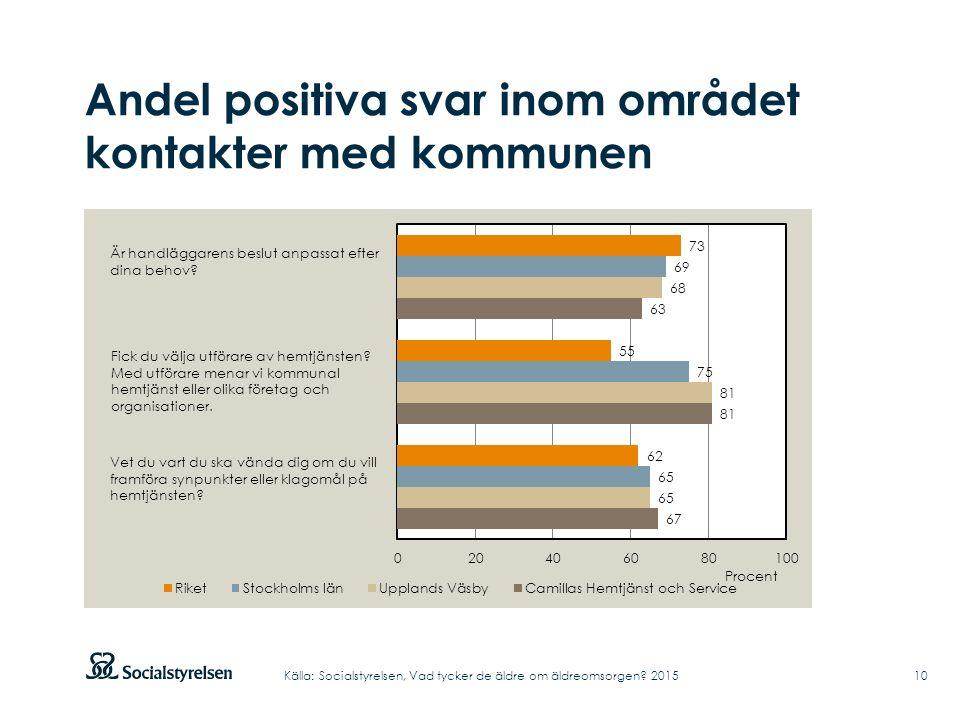Andel positiva svar inom området kontakter med kommunen 10Källa: Socialstyrelsen, Vad tycker de äldre om äldreomsorgen.