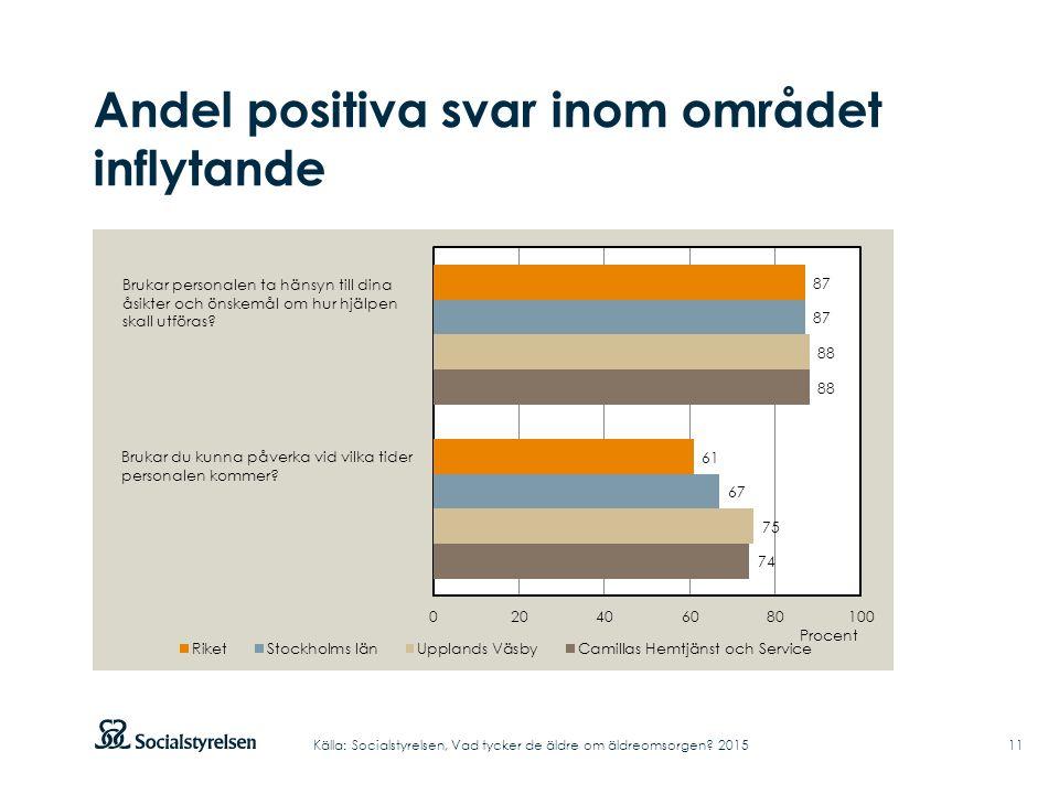 Andel positiva svar inom området inflytande 11Källa: Socialstyrelsen, Vad tycker de äldre om äldreomsorgen.