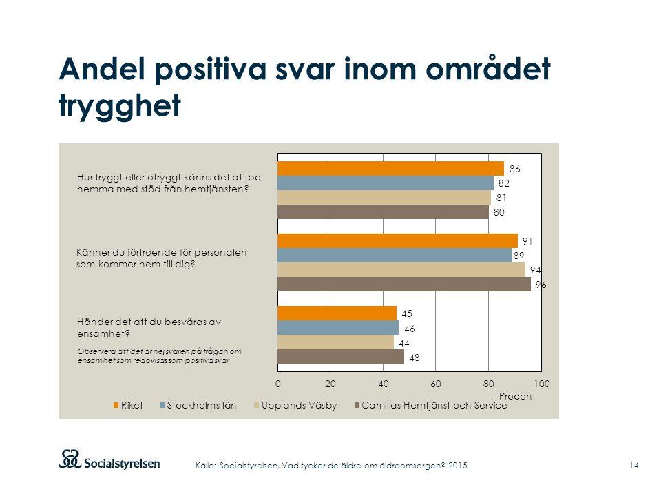 Andel positiva svar inom området trygghet 14Källa: Socialstyrelsen, Vad tycker de äldre om äldreomsorgen.