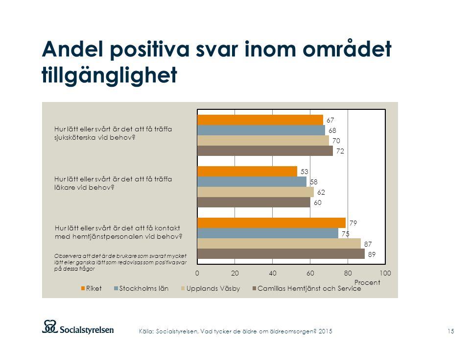 Andel positiva svar inom området tillgänglighet 15Källa: Socialstyrelsen, Vad tycker de äldre om äldreomsorgen.