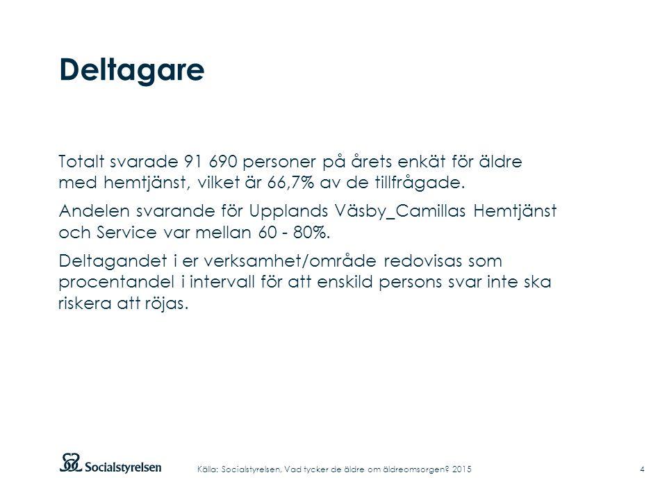 Deltagare Totalt svarade 91 690 personer på årets enkät för äldre med hemtjänst, vilket är 66,7% av de tillfrågade.