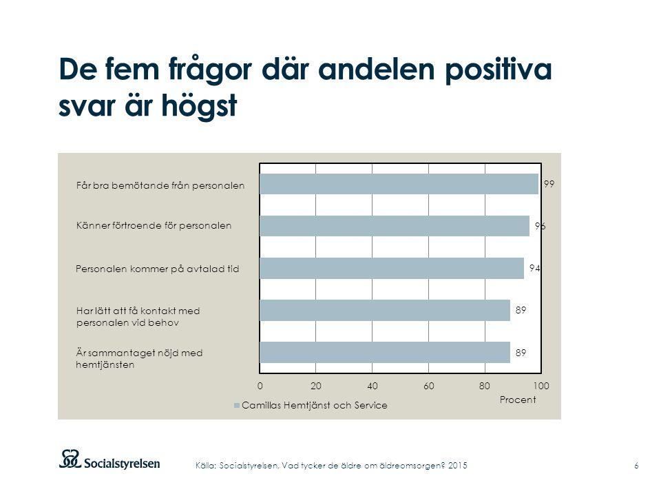 De fem frågor där andelen positiva svar är högst 6Källa: Socialstyrelsen, Vad tycker de äldre om äldreomsorgen.