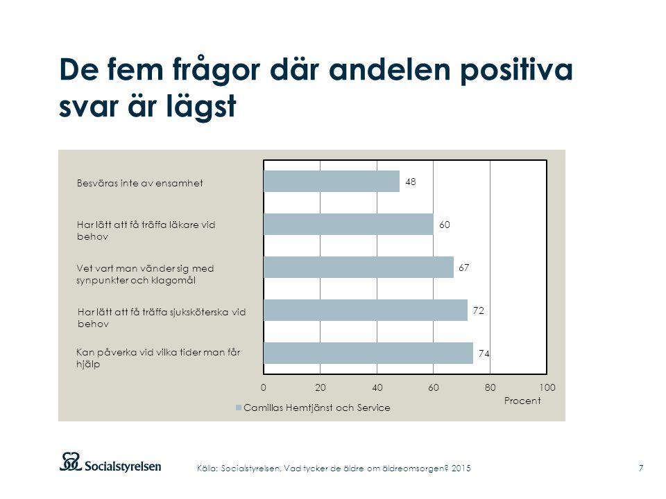 De fem frågor där andelen positiva svar är lägst 7Källa: Socialstyrelsen, Vad tycker de äldre om äldreomsorgen.