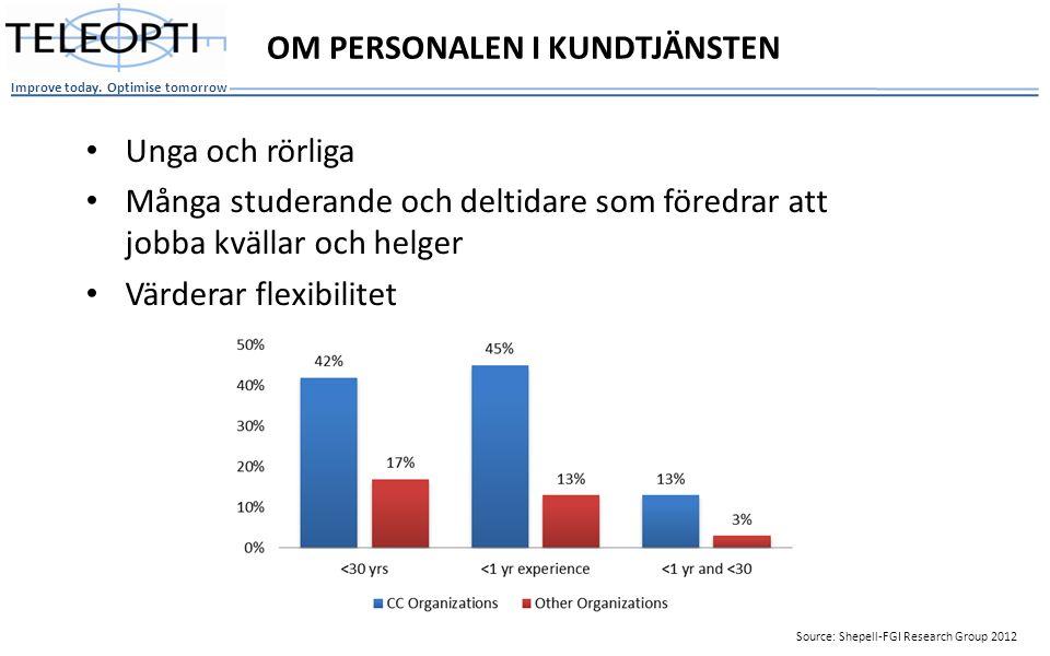 Unga och rörliga Många studerande och deltidare som föredrar att jobba kvällar och helger Värderar flexibilitet OM PERSONALEN I KUNDTJÄNSTEN Source: Shepell-FGI Research Group 2012
