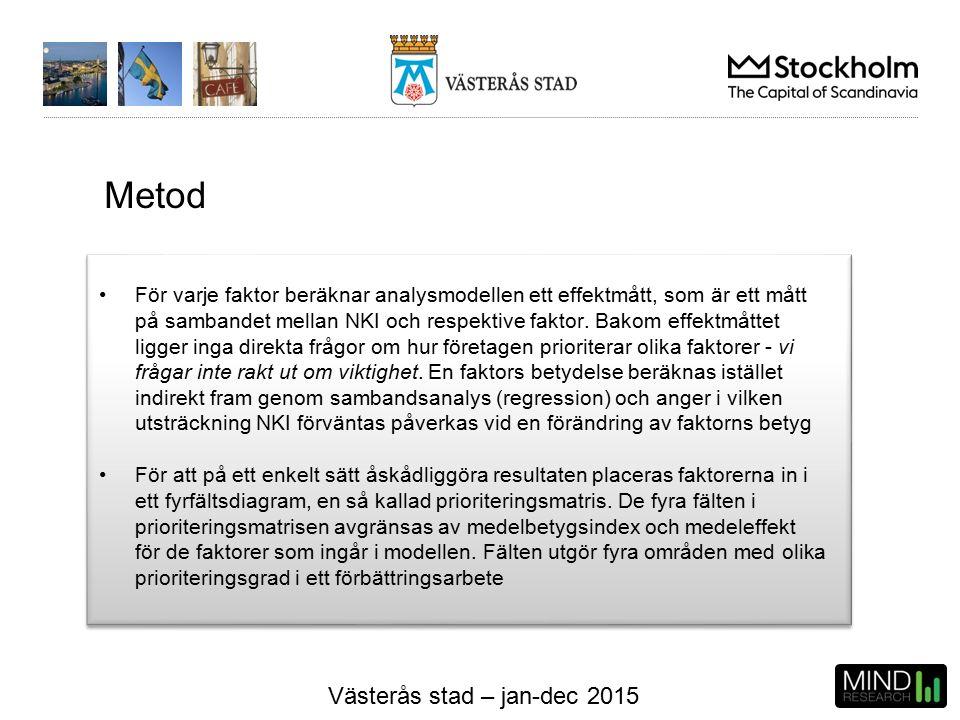 Västerås stad – jan-dec 2015 För varje faktor beräknar analysmodellen ett effektmått, som är ett mått på sambandet mellan NKI och respektive faktor.