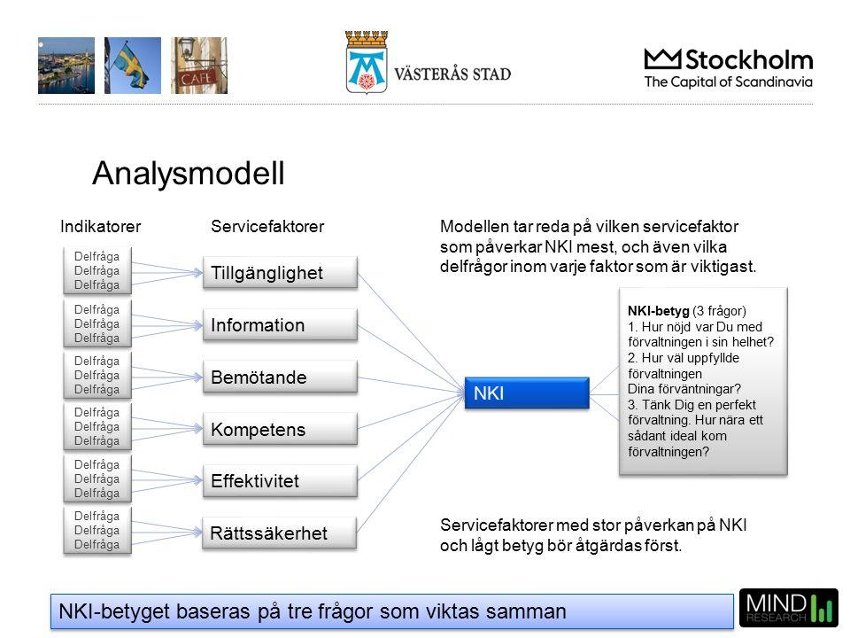 Västerås stad – jan-dec 2015 ServicefaktorerIndikatorer Modellen tar reda på vilken servicefaktor som påverkar NKI mest, och även vilka delfrågor inom varje faktor som är viktigast.
