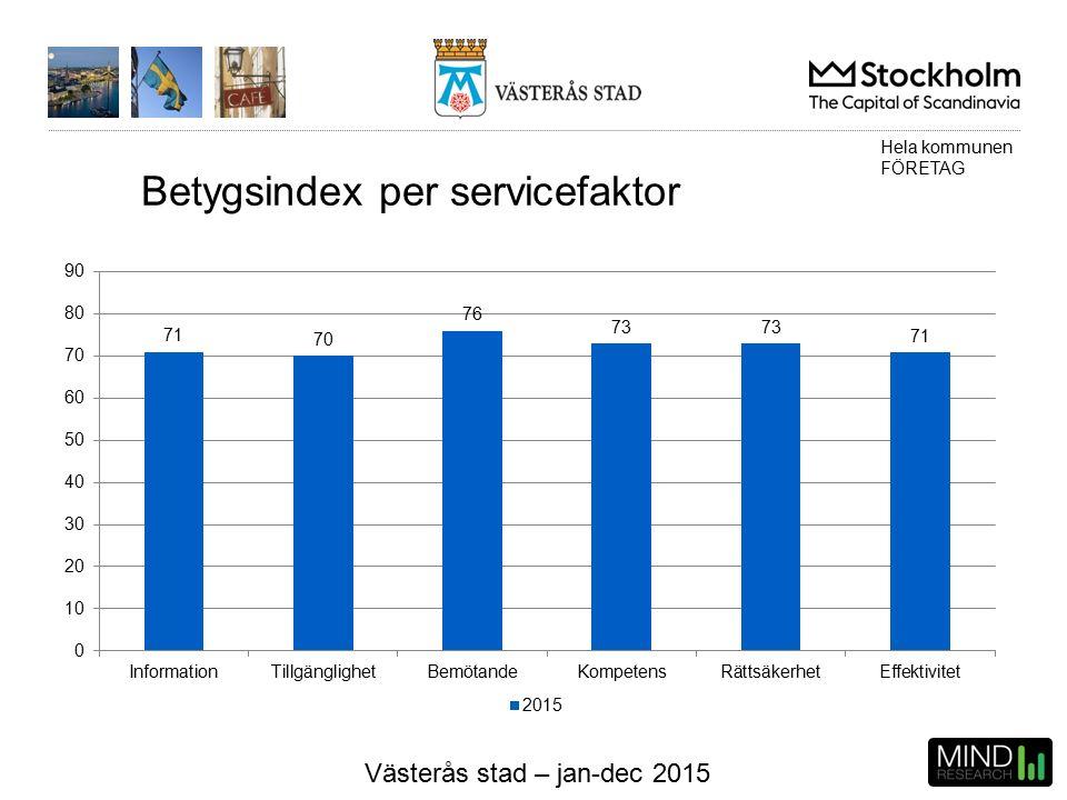 Västerås stad – jan-dec 2015 Betygsindex per servicefaktor Hela kommunen FÖRETAG
