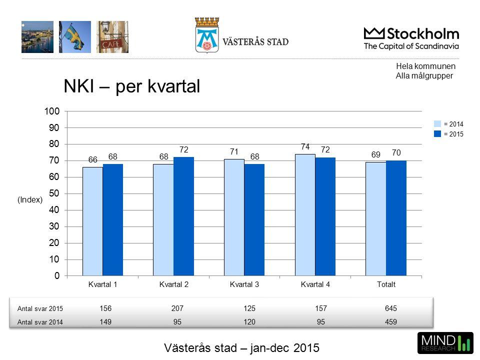 Västerås stad – jan-dec 2015 NKI – per kvartal (Index) Hela kommunen Alla målgrupper Antal svar 2015 156207125157645 Antal svar 2014 1499512095459 = 2014 = 2015