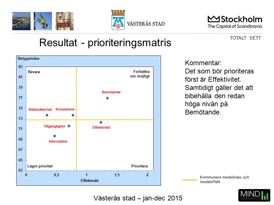 Västerås stad – jan-dec 2015 Resultat - prioriteringsmatris Kommunens medelindex och medeleffekt TOTALT SETT Kommentar: Det som bör prioriteras först är Effektivitet.
