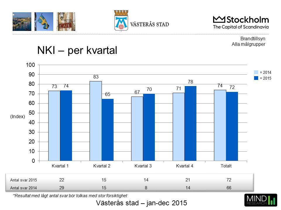 Västerås stad – jan-dec 2015 NKI – per kvartal (Index) Antal svar 2015 2215142172 Antal svar 2014 291581466 Brandtillsyn Alla målgrupper *Resultat med lågt antal svar bör tolkas med stor försiktighet = 2015 = 2014