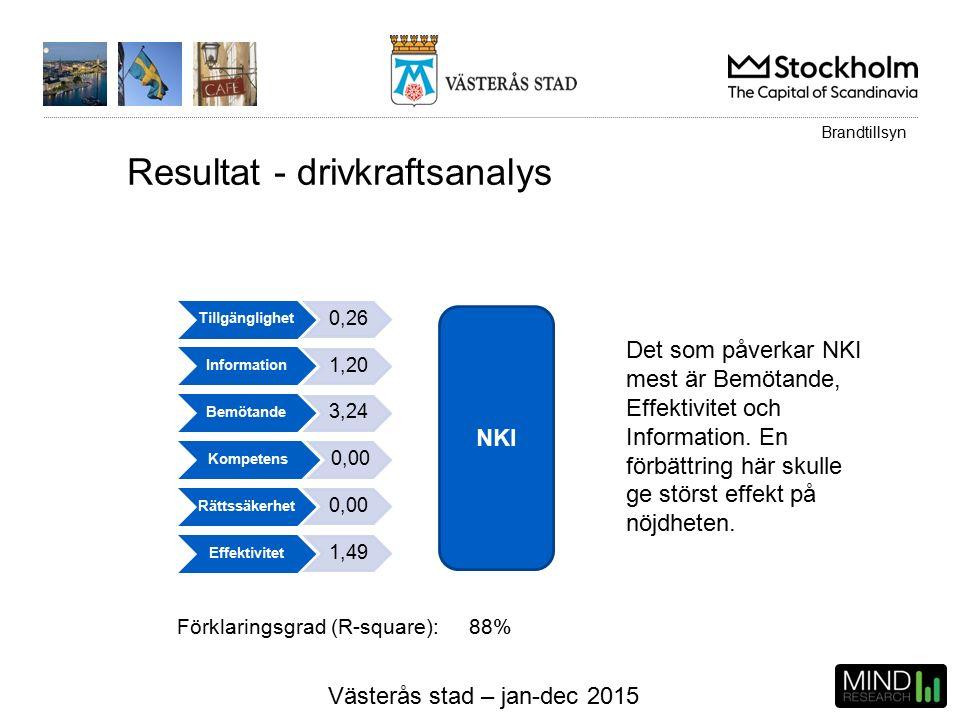 Västerås stad – jan-dec 2015 Resultat - drivkraftsanalys NKI Tillgänglighet 0,26 Information 1,20 Bemötande 3,24 Kompetens 0,00 Rättssäkerhet 0,00 Effektivitet 1,49 Förklaringsgrad (R-square): 88% Det som påverkar NKI mest är Bemötande, Effektivitet och Information.