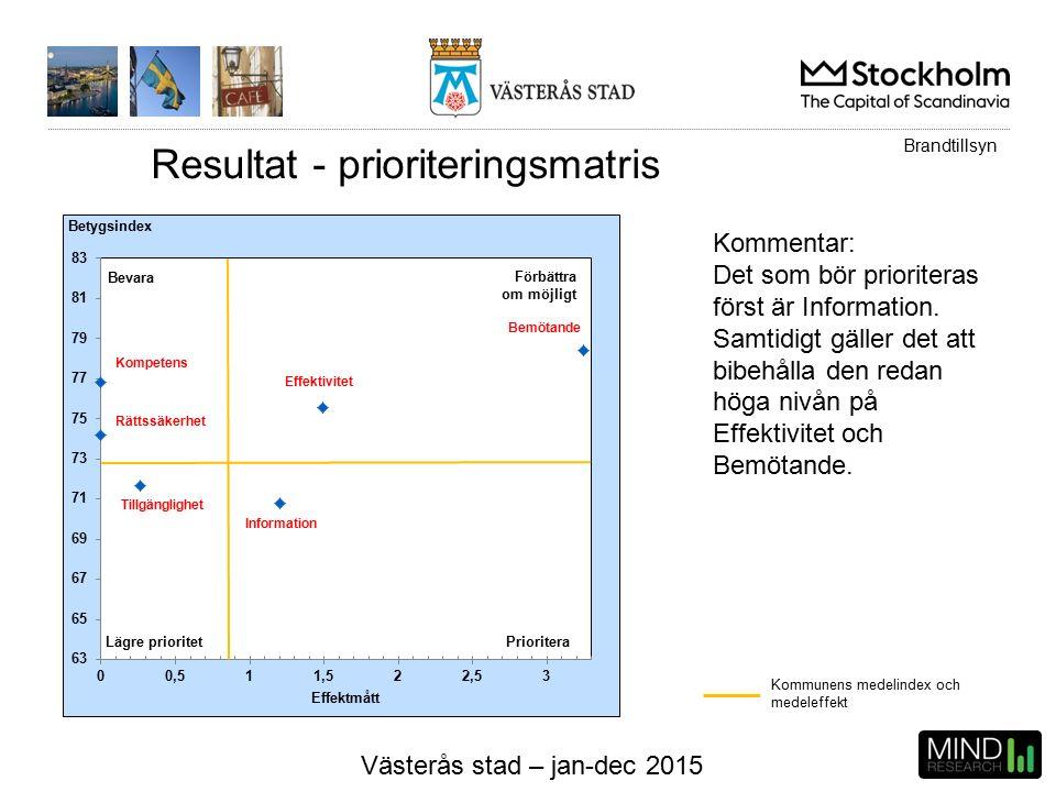 Västerås stad – jan-dec 2015 Resultat - prioriteringsmatris Kommunens medelindex och medeleffekt Kommentar: Det som bör prioriteras först är Information.