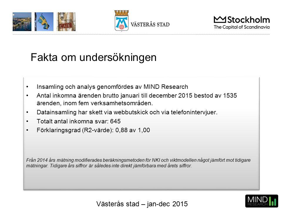 Västerås stad – jan-dec 2015 NKI – per kvartal (Index) Antal svar 2015 41772865211 Antal svar 2014 40305129150 Miljö- och hälsoskyddstillsyn Alla målgrupper = 2015 = 2014