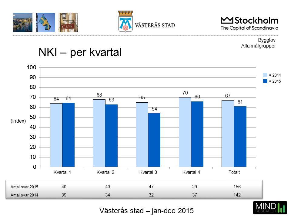 Västerås stad – jan-dec 2015 NKI – per kvartal (Index) Antal svar 2015 40 4729156 Antal svar 2014 39343237142 Bygglov Alla målgrupper = 2015 = 2014
