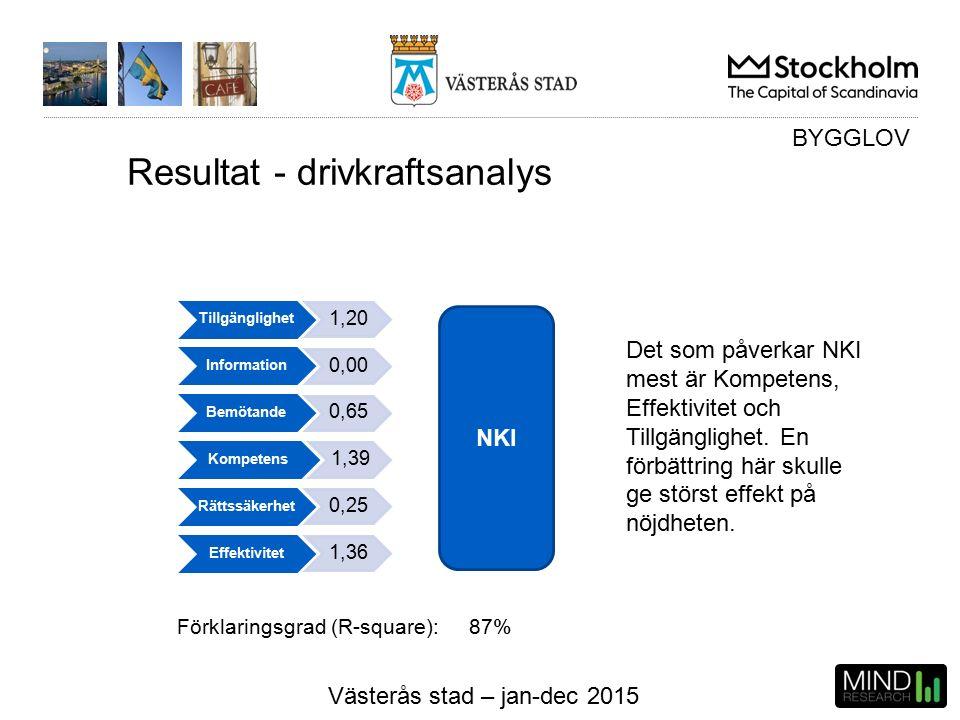 Västerås stad – jan-dec 2015 Resultat - drivkraftsanalys NKI BYGGLOV Tillgänglighet 1,20 Information 0,00 Bemötande 0,65 Kompetens 1,39 Rättssäkerhet 0,25 Effektivitet 1,36 Förklaringsgrad (R-square): 87% Det som påverkar NKI mest är Kompetens, Effektivitet och Tillgänglighet.