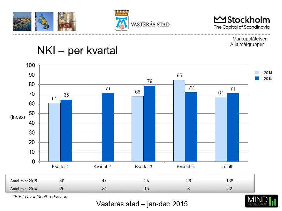 Västerås stad – jan-dec 2015 NKI – per kvartal (Index) Antal svar 2015 40472526138 Antal svar 2014 263*15852 Markupplåtelser Alla målgrupper *För få svar för att redovisas = 2015 = 2014