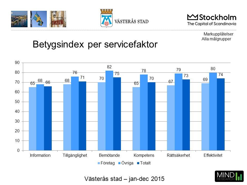 Västerås stad – jan-dec 2015 Betygsindex per servicefaktor Markupplåtelser Alla målgrupper