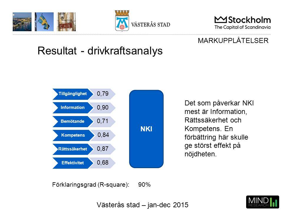 Västerås stad – jan-dec 2015 Resultat - drivkraftsanalys NKI MARKUPPLÅTELSER Tillgänglighet 0,79 Information 0,90 Bemötande 0,71 Kompetens 0,84 Rättssäkerhet 0,87 Effektivitet 0,68 Förklaringsgrad (R-square): 90% Det som påverkar NKI mest är Information, Rättssäkerhet och Kompetens.