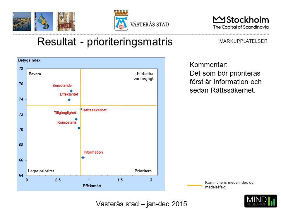 Västerås stad – jan-dec 2015 Resultat - prioriteringsmatris Kommunens medelindex och medeleffekt MARKUPPLÅTELSER Kommentar: Det som bör prioriteras först är Information och sedan Rättssäkerhet.