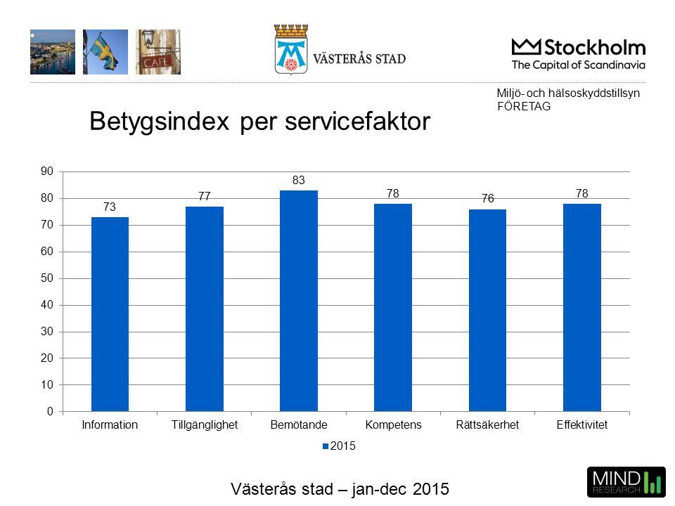 Västerås stad – jan-dec 2015 Betygsindex per servicefaktor Miljö- och hälsoskyddstillsyn FÖRETAG