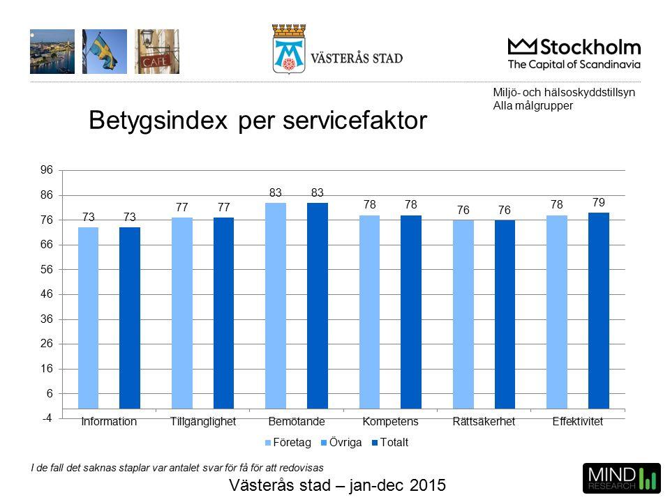 Västerås stad – jan-dec 2015 Betygsindex per servicefaktor Miljö- och hälsoskyddstillsyn Alla målgrupper I de fall det saknas staplar var antalet svar för få för att redovisas