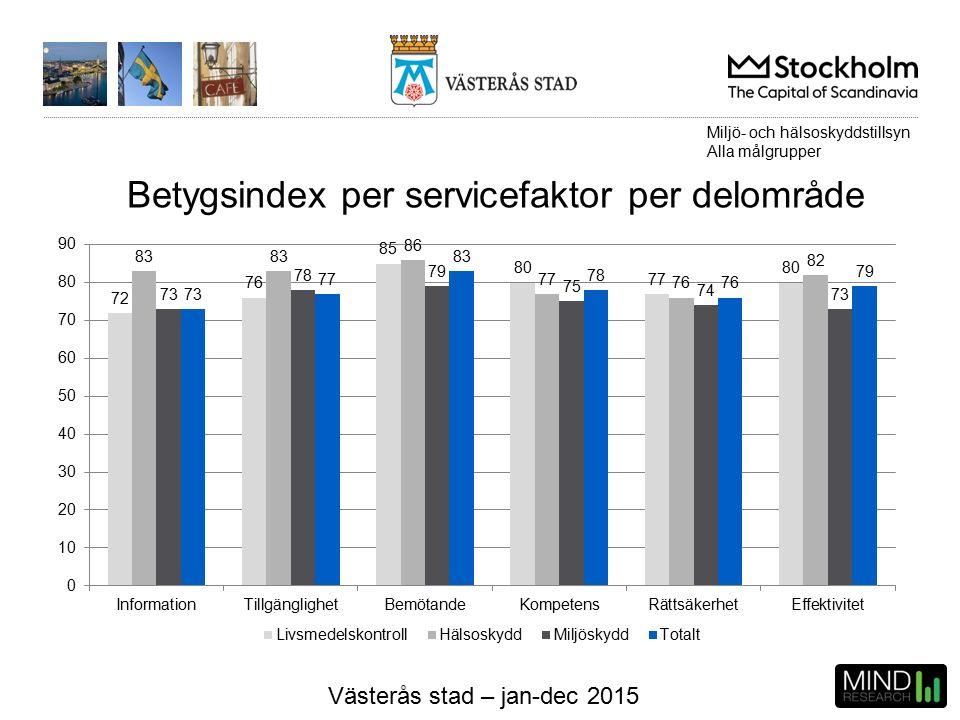 Västerås stad – jan-dec 2015 Betygsindex per servicefaktor per delområde Miljö- och hälsoskyddstillsyn Alla målgrupper