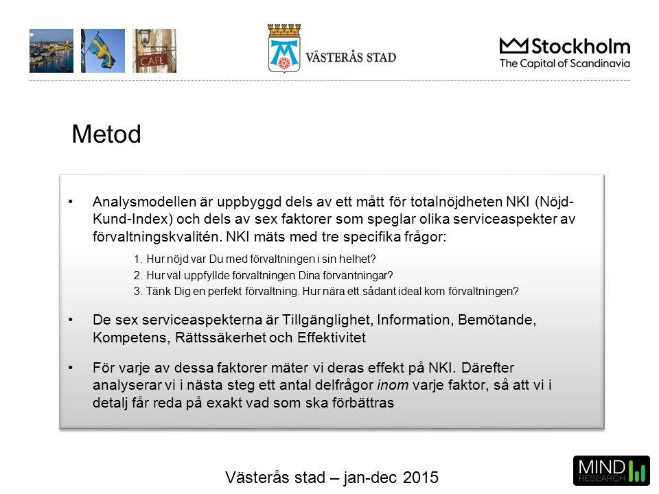 Västerås stad – jan-dec 2015 Resultat - drivkraftsanalys NKI MILJÖ Tillgänglighet 0,60 Information 0,00 Bemötande 0,51 Kompetens 2,00 Rättssäkerhet 0,40 Effektivitet 1,76 Förklaringsgrad (R-square): 94% Det som påverkar NKI mest är Kompetens och Effektivitet.