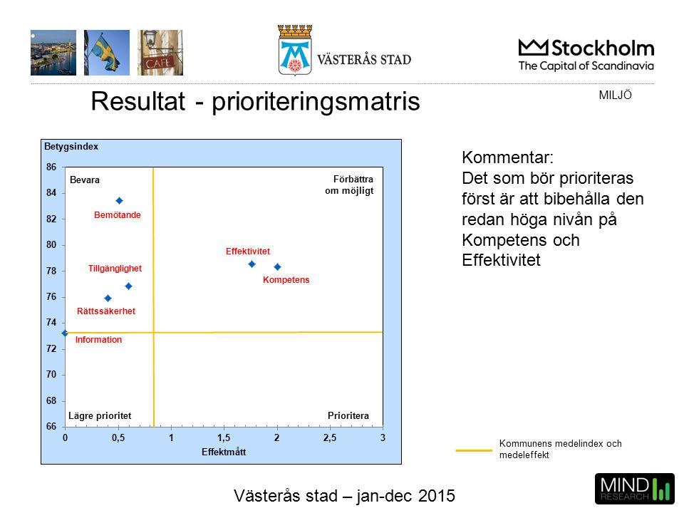 Västerås stad – jan-dec 2015 Resultat - prioriteringsmatris Kommunens medelindex och medeleffekt MILJÖ Kommentar: Det som bör prioriteras först är att bibehålla den redan höga nivån på Kompetens och Effektivitet Bevara Förbättra om möjligt Prioritera Lägre prioritet