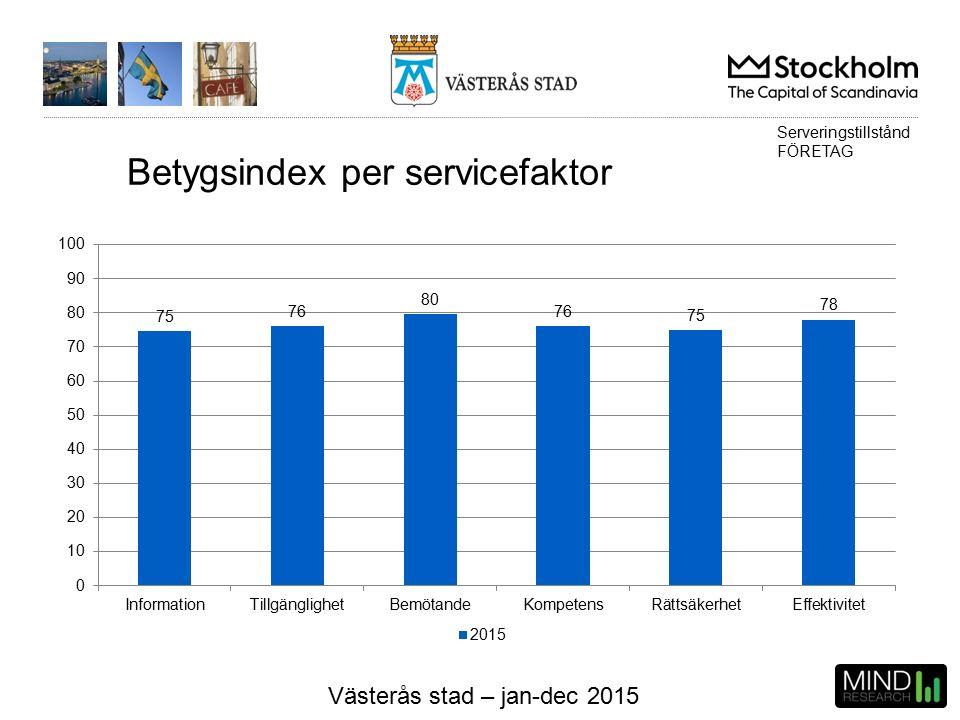 Västerås stad – jan-dec 2015 Betygsindex per servicefaktor Serveringstillstånd FÖRETAG