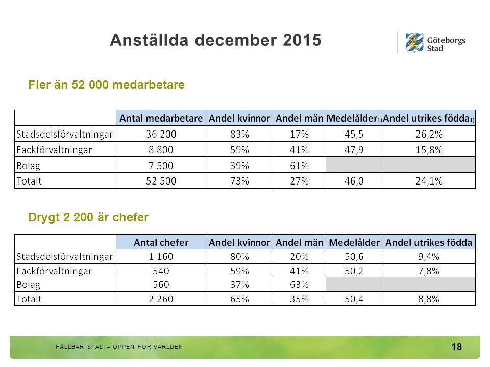 Anställda december 2015 18 HÅLLBAR STAD – ÖPPEN FÖR VÄRLDEN Fler än 52 000 medarbetare Drygt 2 200 är chefer