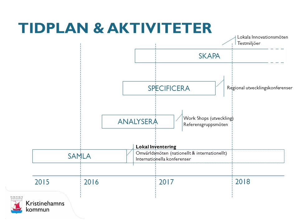 TIDPLAN & AKTIVITETER SAMLA ANALYSERA SPECIFICERA SKAPA 20152016 2017 2018 Lokal Inventering Omvärldsmöten (nationellt & internationellt) Internatione
