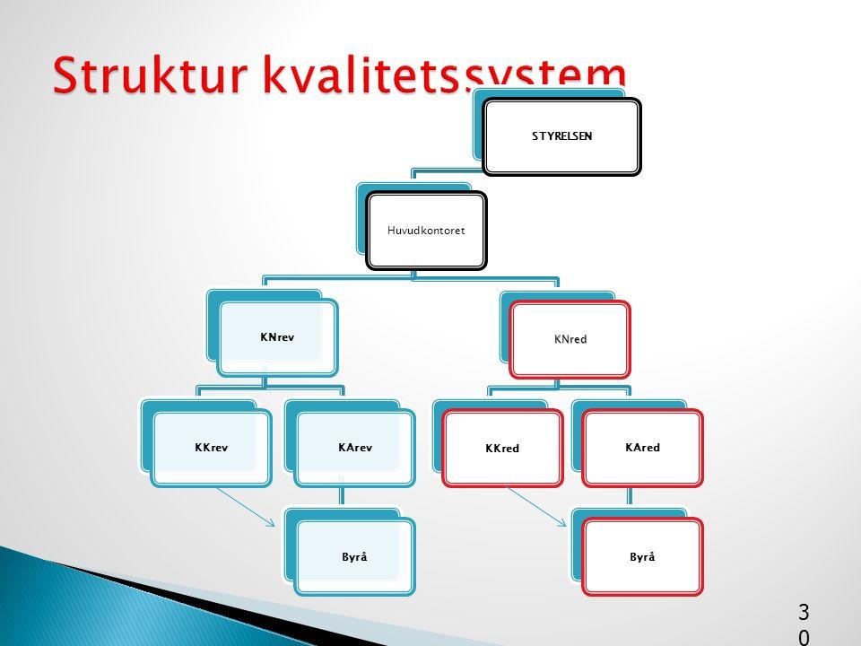 STYRELSENHuvudkontoretKNrevKKrevKArevByrå KNredKKredKAredByrå 30