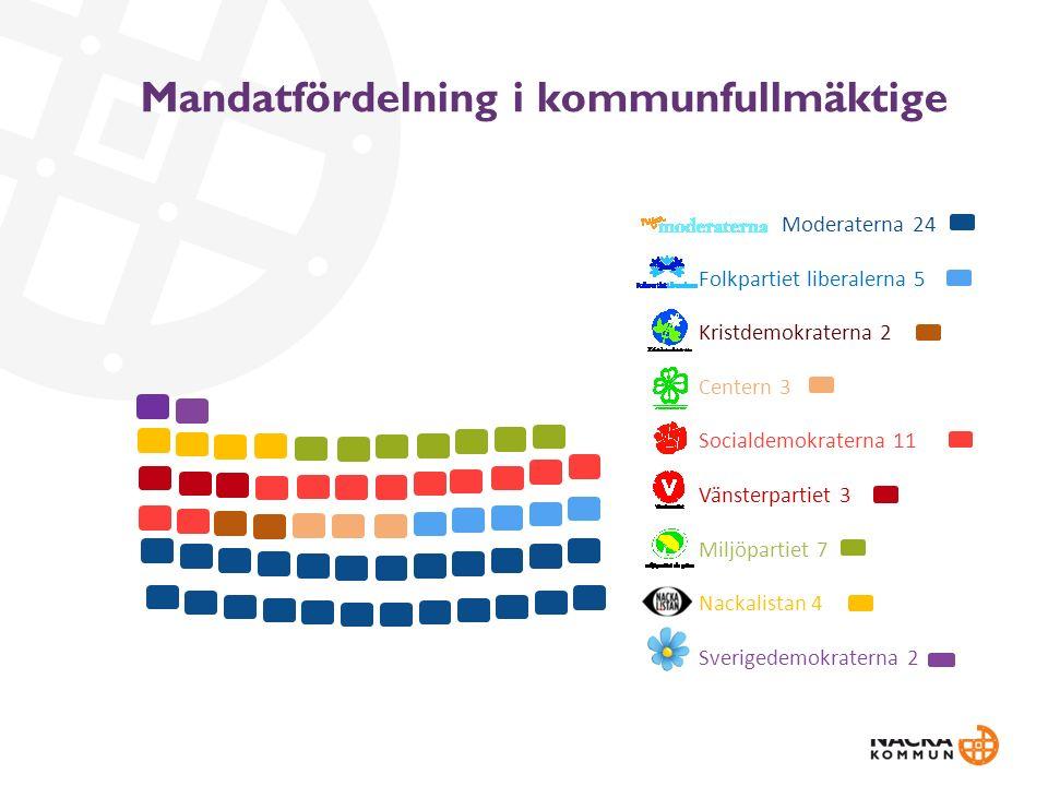 Mandatfördelning i kommunfullmäktige Moderaterna 24 Folkpartiet liberalerna 5 Kristdemokraterna 2 Centern 3 Socialdemokraterna 11 Vänsterpartiet 3 Miljöpartiet 7 Nackalistan 4 Sverigedemokraterna 2