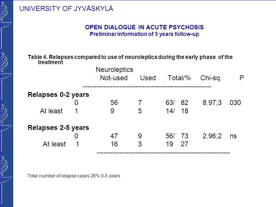 UNIVERSITY OF JYVÄSKYLÄ OPEN DIALOGUE IN ACUTE PSYCHOSIS Preliminar information of 5 years follow-up Table 4. Relapses compared to use of neuroleptics