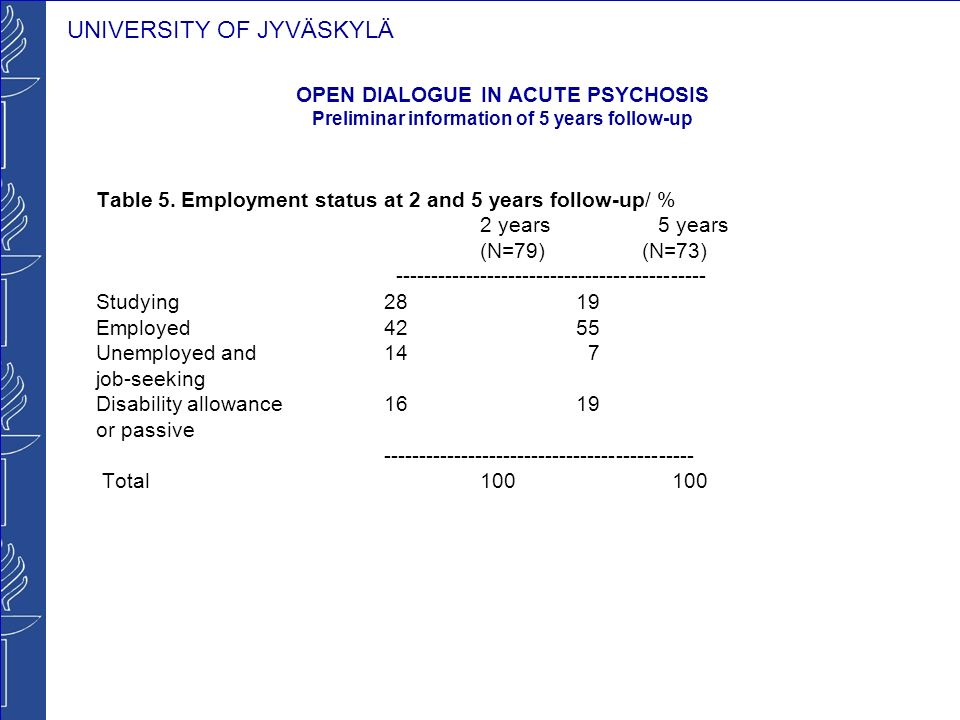 UNIVERSITY OF JYVÄSKYLÄ OPEN DIALOGUE IN ACUTE PSYCHOSIS Preliminar information of 5 years follow-up Table 5.