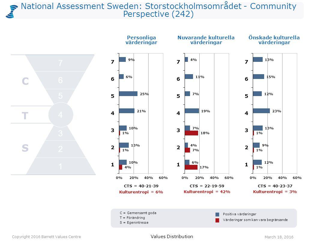 National Assessment Sweden: Storstockholmsområdet - Community Perspective (242) Personliga värderingar Values Distribution March 18, 2016 Copyright 2016 Barrett Values Centre Positiva värderingar Värderingar som kan vara begränsande Nuvarande kulturella värderingar Önskade kulturella värderingar C T S 2 1 3 4 5 6 7 C = Gemensamt goda T = Förändring S = Egenintresse CTS = 40-21-39CTS = 22-19-59 CTS = 40-23-37 Kulturentropi = 6% Kulturentropi = 42% Kulturentropi = 3%