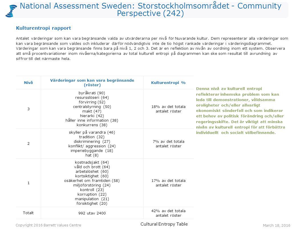 National Assessment Sweden: Storstockholmsområdet - Community Perspective (242) Röster: Nuvarande kulturRöster: Önskad kulturHopp ansvar för kommande generationer1510287 arbetstillfällen5013080 långsiktighet197253 pålitlig samhällsservice297445 lyhördhet74639 ekonomisk stabilitet6610135 effektivitet74134 bevarande av naturen578932 trygghet285931 rättvisa73730 Ett värderingshopp inträffar när det är fler röster för en värdering gällande Önskad kultur än för en värdering gällande Nuvarande kultur.