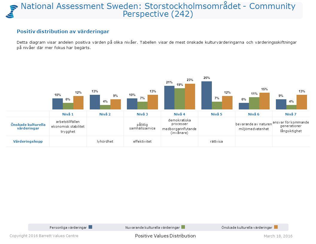 National Assessment Sweden: Storstockholmsområdet - Community Perspective (242) Personliga värderingarNuvarande kulturella värderingarÖnskade kulturel
