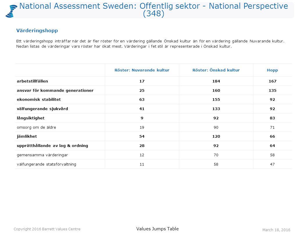 National Assessment Sweden: Offentlig sektor - National Perspective (348) Röster: Nuvarande kulturRöster: Önskad kulturHopp arbetstillfällen17184167 ansvar för kommande generationer25160135 ekonomisk stabilitet6315592 välfungerande sjukvård4113392 långsiktighet99283 omsorg om de äldre199071 jämlikhet5412066 upprätthållande av lag & ordning289264 gemensamma värderingar127058 välfungerande statsförvaltning115847 Ett värderingshopp inträffar när det är fler röster för en värdering gällande Önskad kultur än för en värdering gällande Nuvarande kultur.